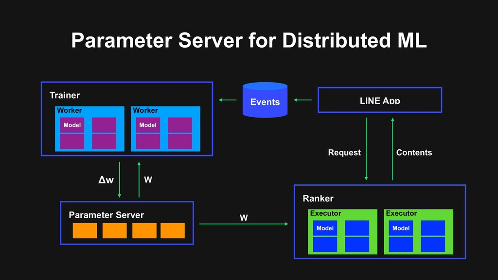 Parameter Server for Distributed ML Events LINE...