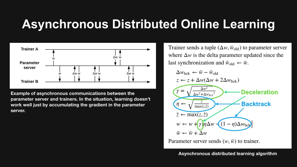 Asynchronous distributed learning algorithm Exa...