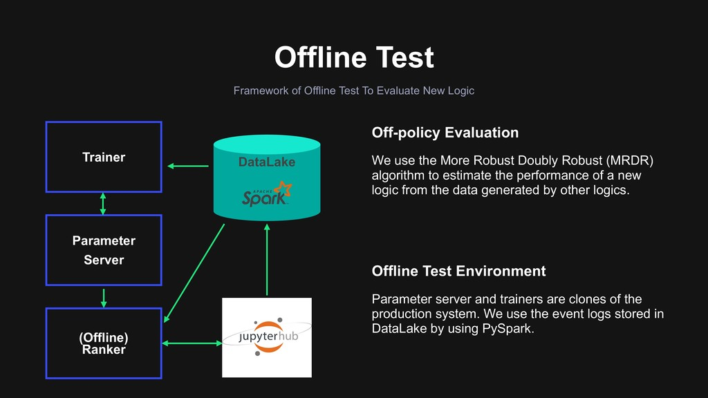 Offline Test Off-policy Evaluation We use the M...