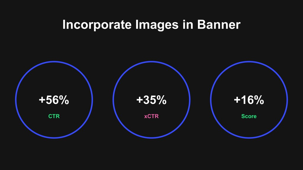 Incorporate Images in Banner CTR +56% Score +16...