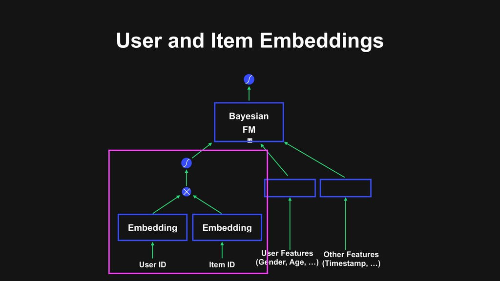 User and Item Embeddings 16 User ID Item ID Use...