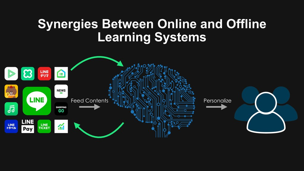 Synergies Between Online and Offline Learning S...