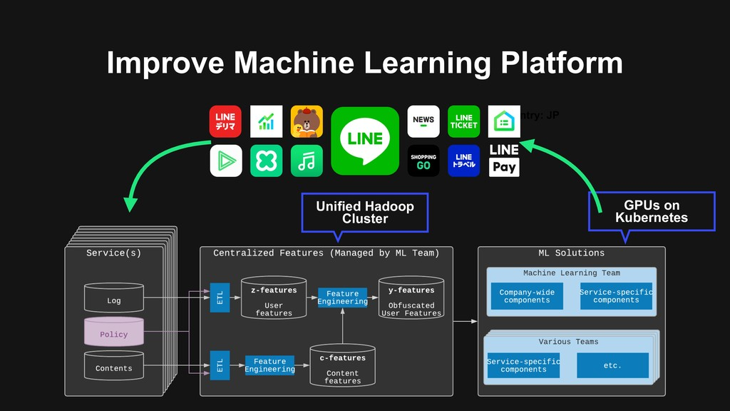 Improve Machine Learning Platform Country: JP G...