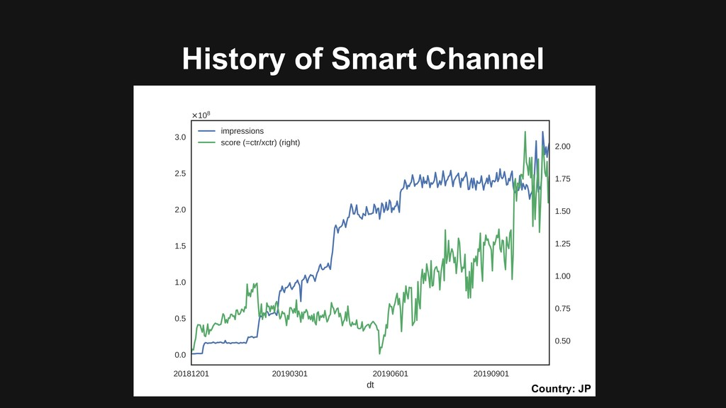 History of Smart Channel Country: JP