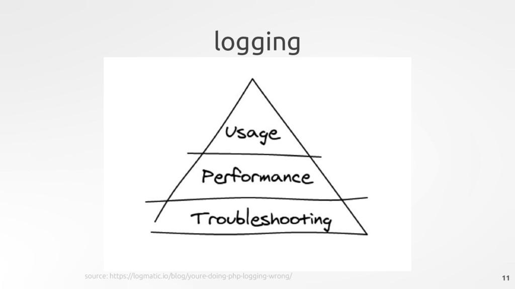 logging 11 source: https://logmatic.io/blog/you...