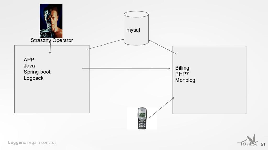 Loggers: regain control 51 APP Java Spring boot...