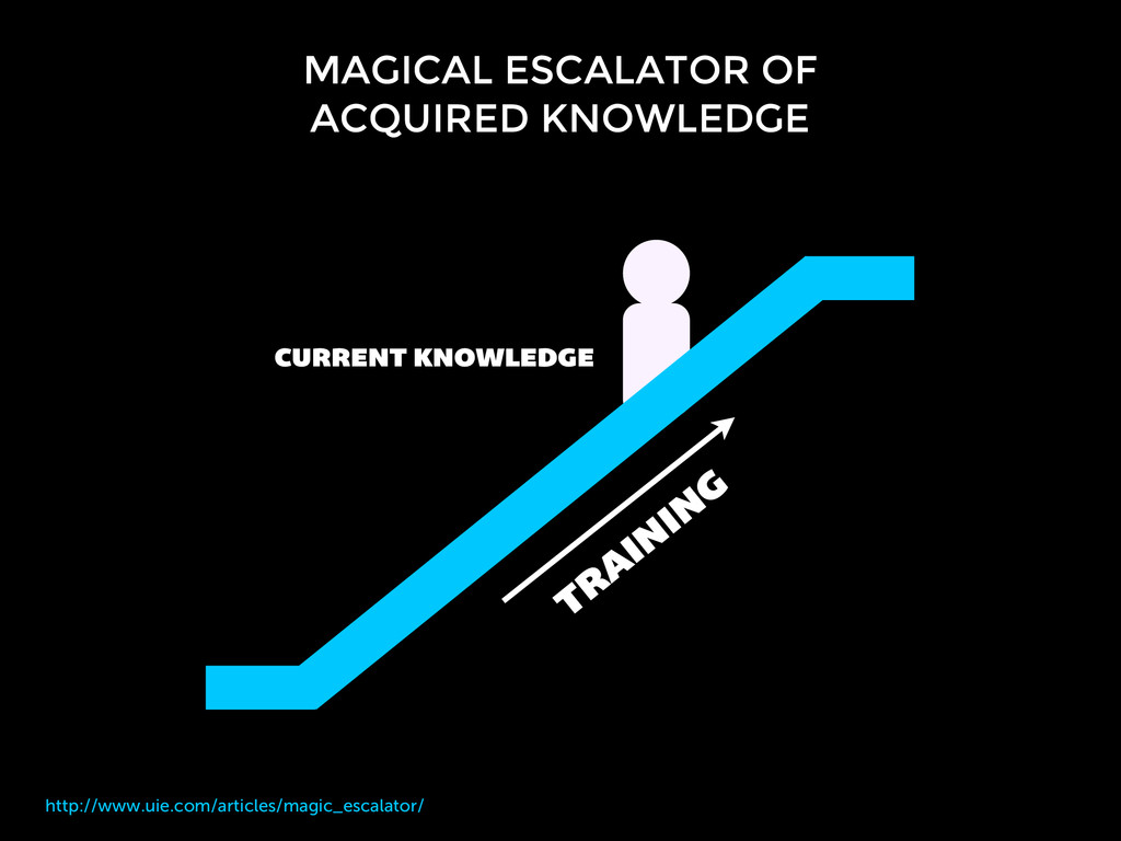 CURRENT KNOWLEDGE http://www.uie.com/articles/m...