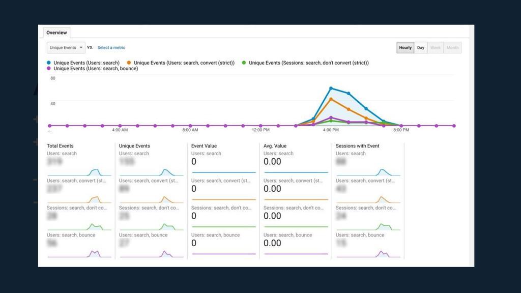 Analytics + Informação em tempo real sobre o us...