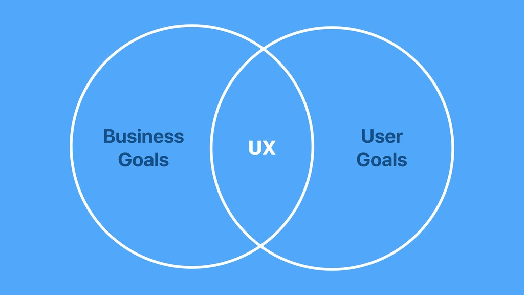 Business Goals User Goals UX