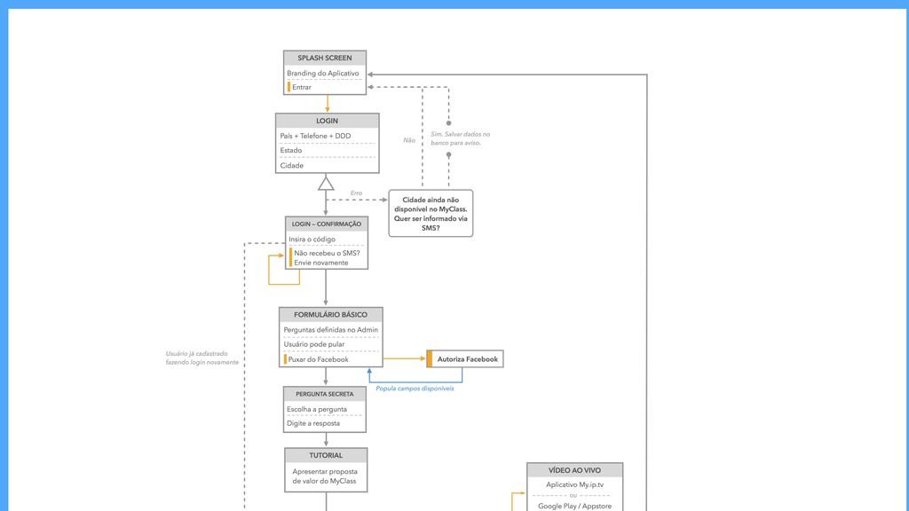 Mapeia estruturas técnicas Sitemap