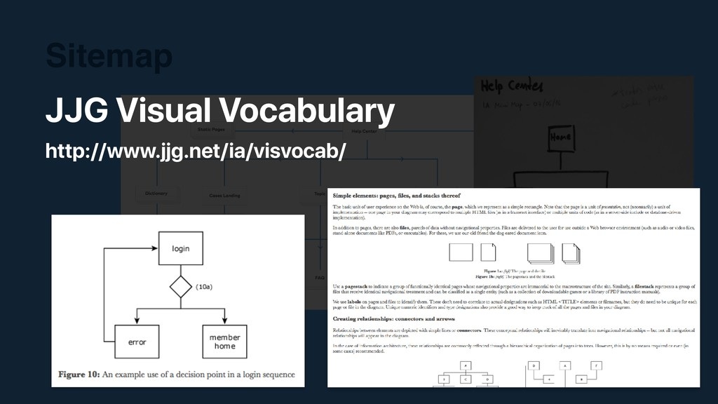 Sitemap JJG Visual Vocabulary http://www.jjg.ne...