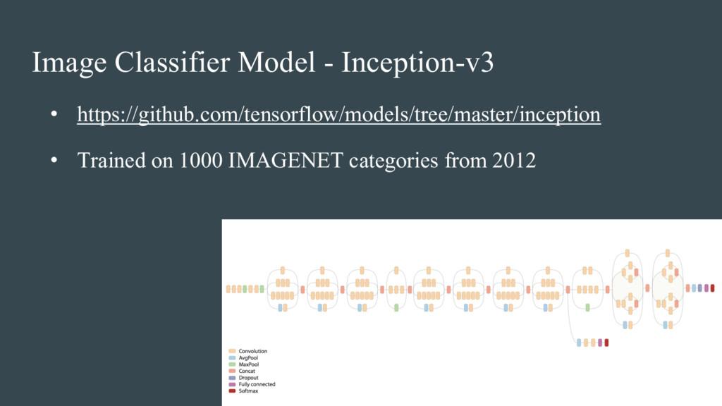 Image Classifier Model - Inception-v3 • https:/...