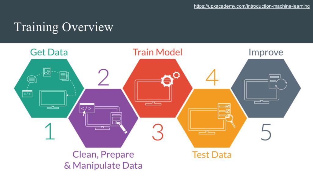Training Overview https://upxacademy.com/introd...
