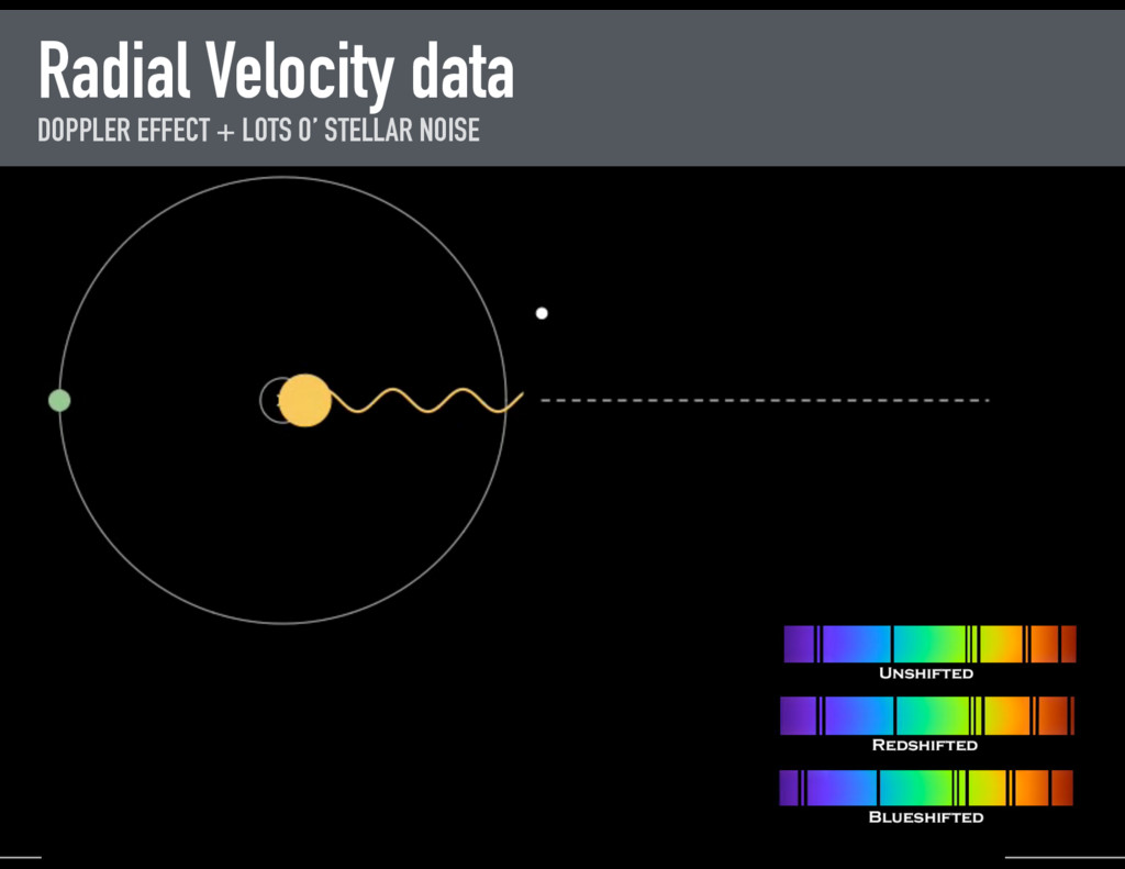 Radial Velocity data DOPPLER EFFECT + LOTS O' S...
