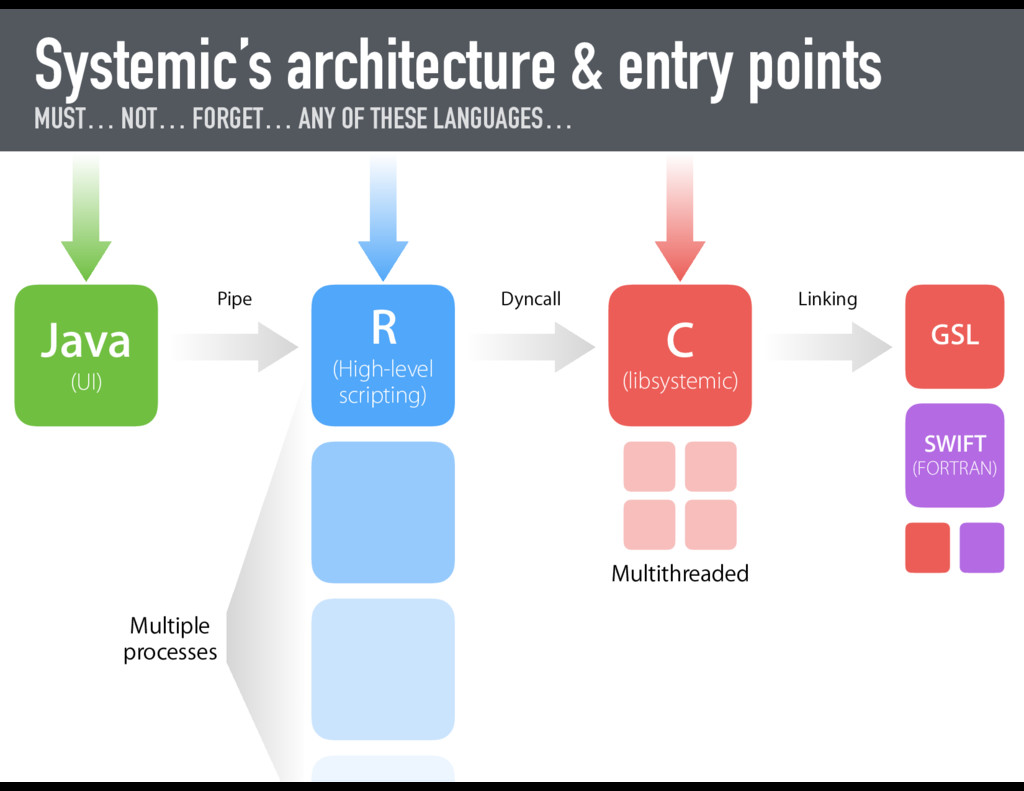 Systemic's architecture & entry points MUST… NO...