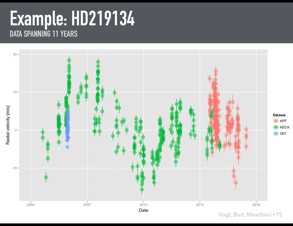 Example: HD219134 DATA SPANNING 11 YEARS -10 0 ...