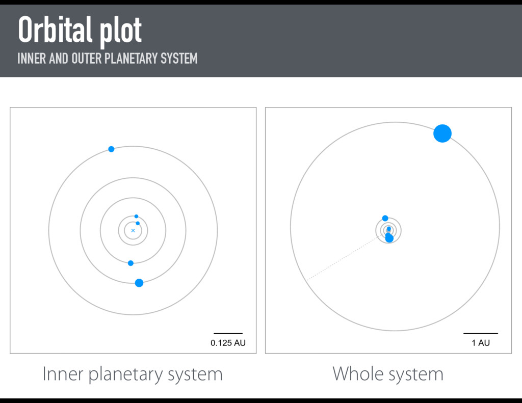Orbital plot INNER AND OUTER PLANETARY SYSTEM 1...