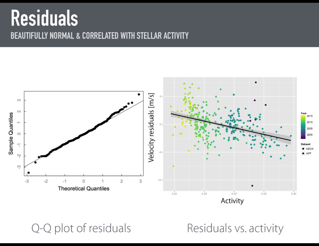 Residuals BEAUTIFULLY NORMAL & CORRELATED WITH ...