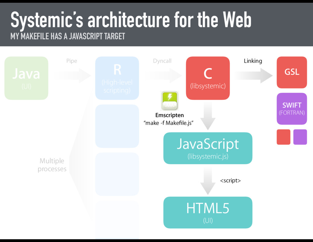 Systemic's architecture for the Web MY MAKEFILE...