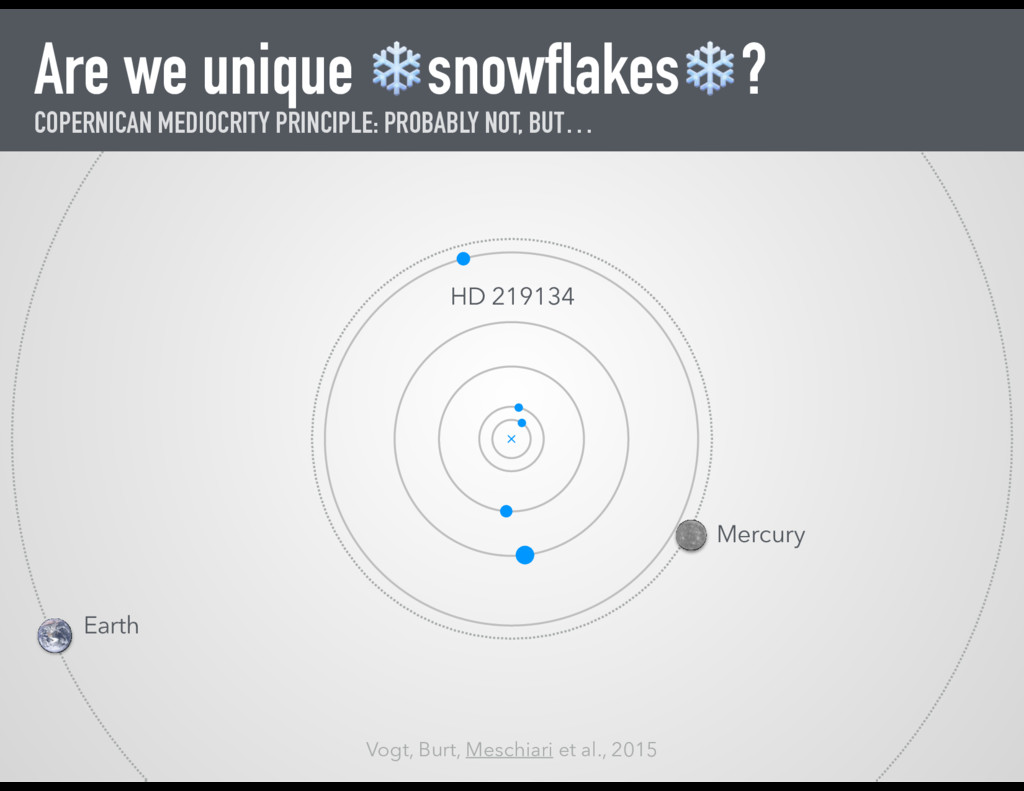 Are we unique ❄ snowflakes❄? COPERNICAN MEDIOCR...