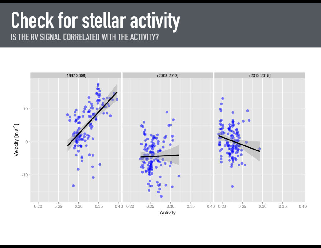Check for stellar activity IS THE RV SIGNAL COR...