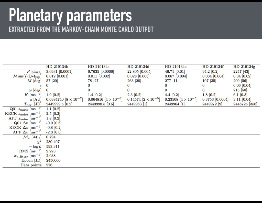 Planetary parameters EXTRACTED FROM THE MARKOV-...