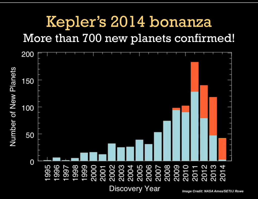 Kepler's 2014 bonanza More than 700 new planets...