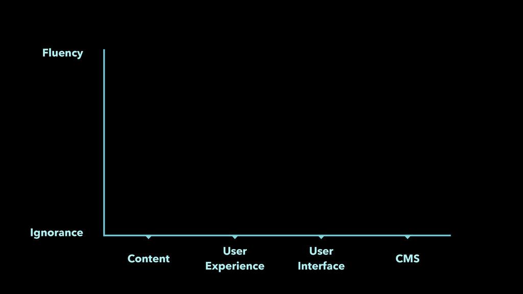 Ignorance User Experience User Interface Flue...