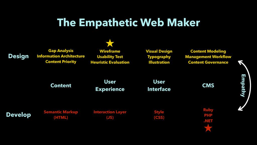 The Empathetic Web Maker Content User Experien...