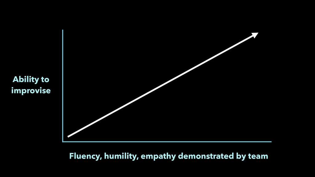 Ability to improvise Fluency, humility, empath...