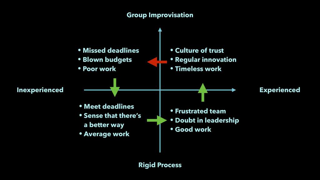 Inexperienced Experienced Rigid Process Group I...