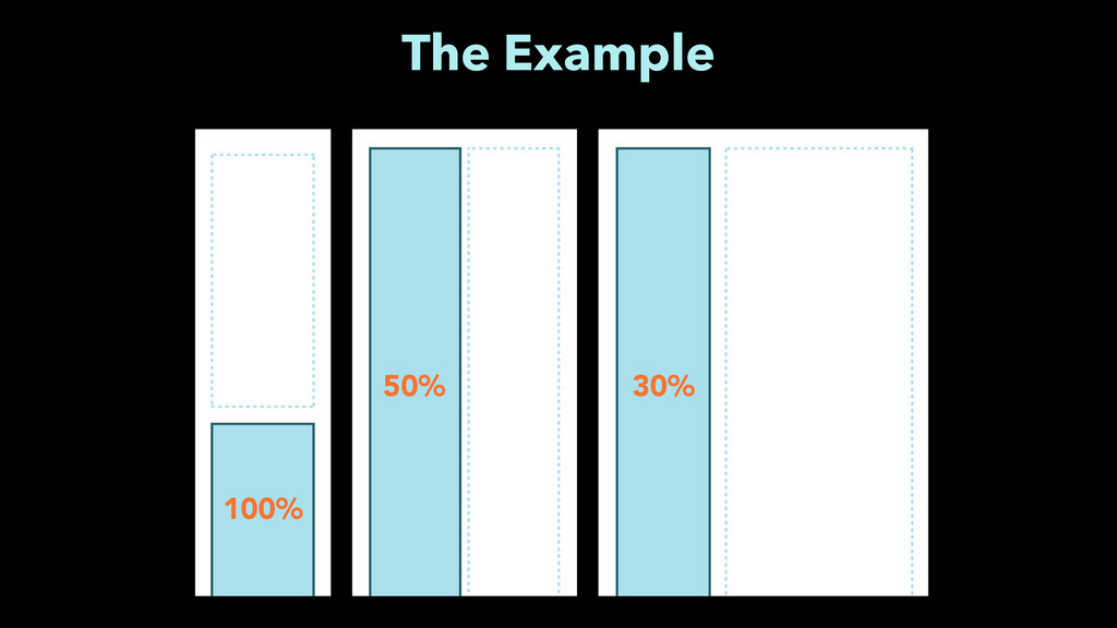 30% 50% 100% The Example