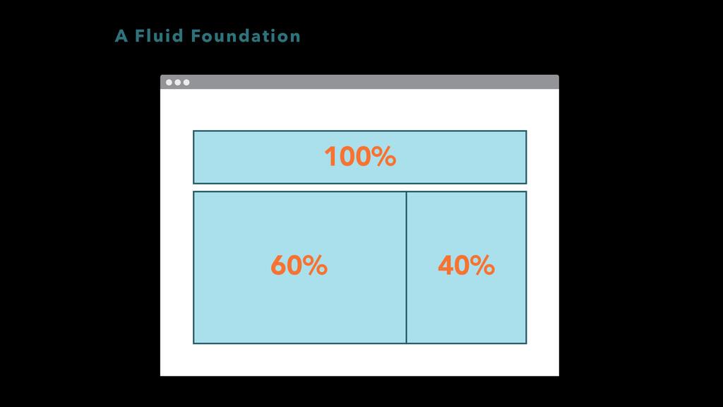 100% 40% 60% A Fluid Foundation