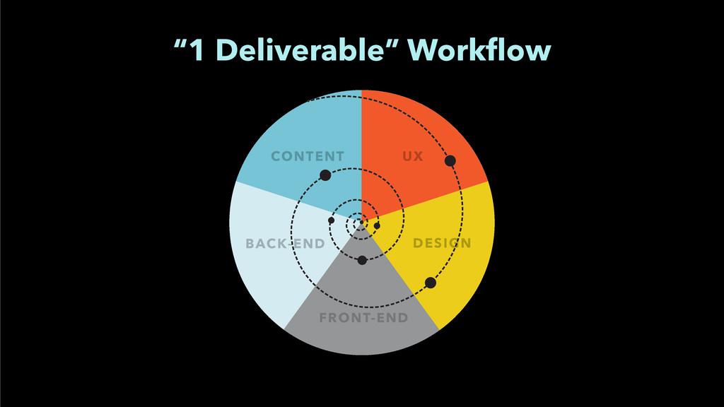 """CONTENT UX FRONT-END DESIGN BACK-END """"1 Deliver..."""