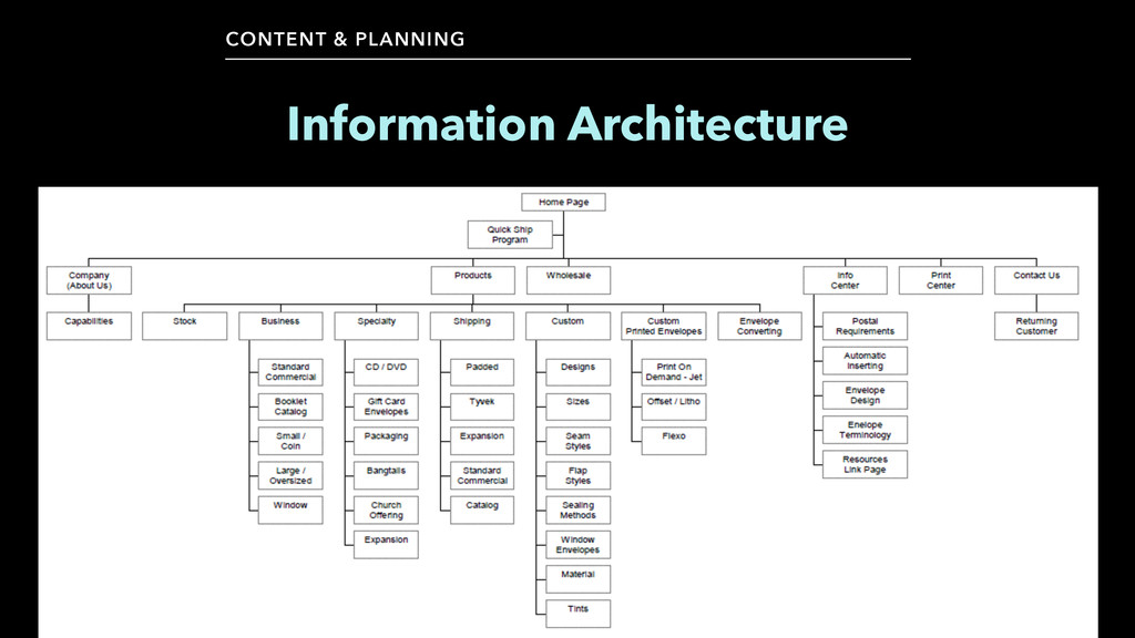 CONTENT & PLANNING Information Architecture