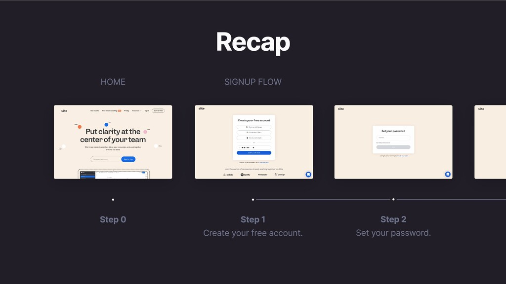 Recap Step 1 Create your free account. Step 0 S...