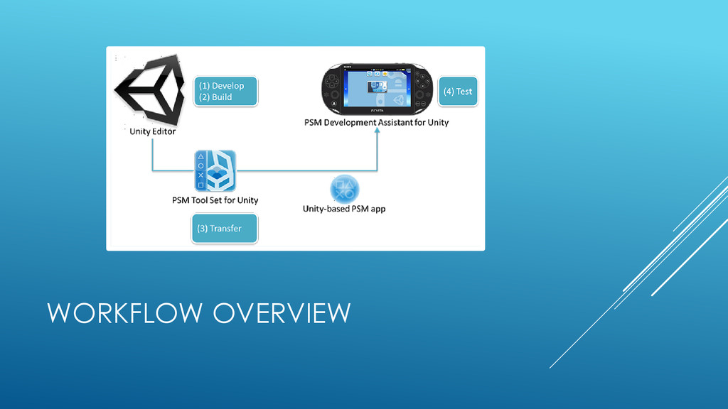 WORKFLOW OVERVIEW