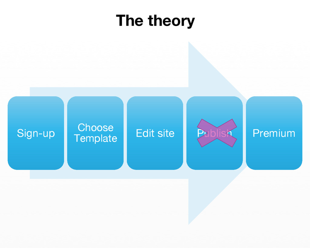 Sign-up Choose Template Edit site Publish P...