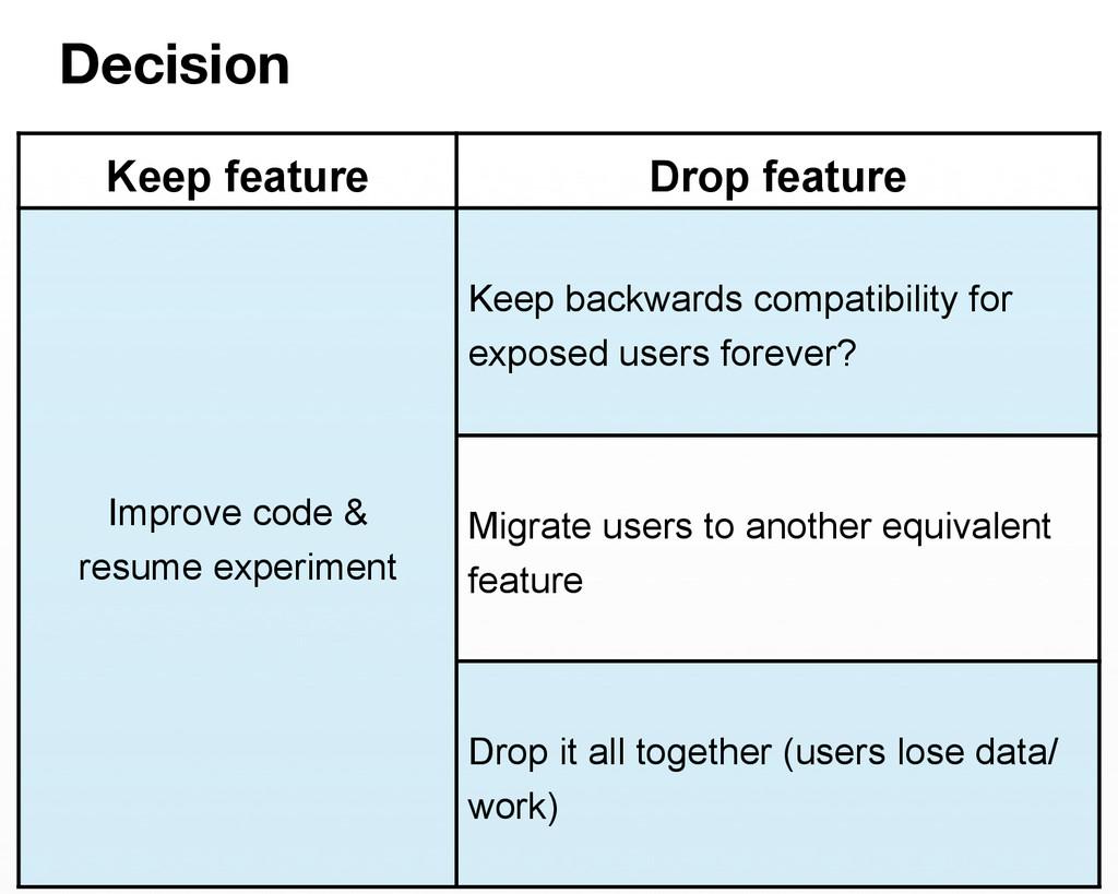Decision  Keep feature Drop feature Improve co...