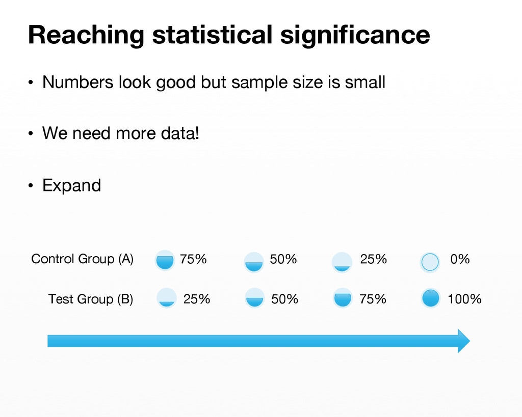 • Numbers look good but sample size is small ...
