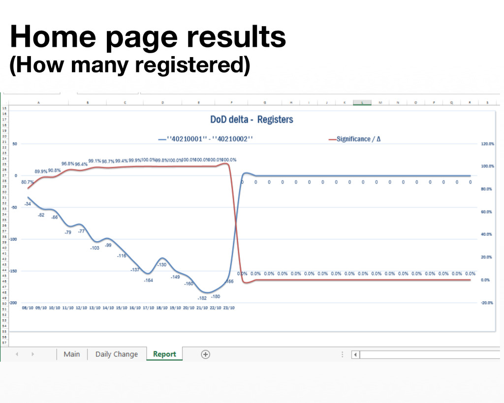 Home page results  (How many registered)