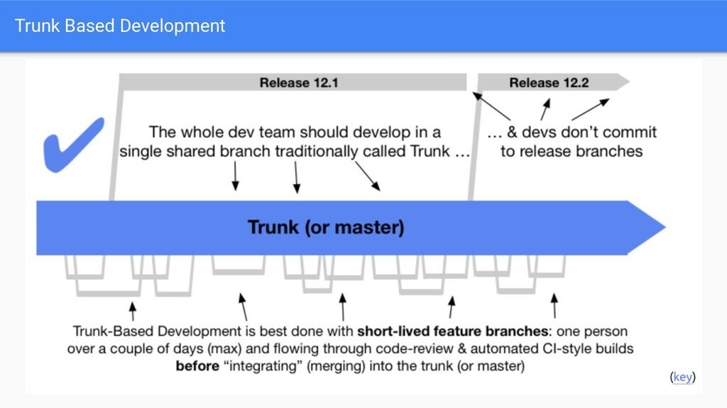 Trunk Based Development