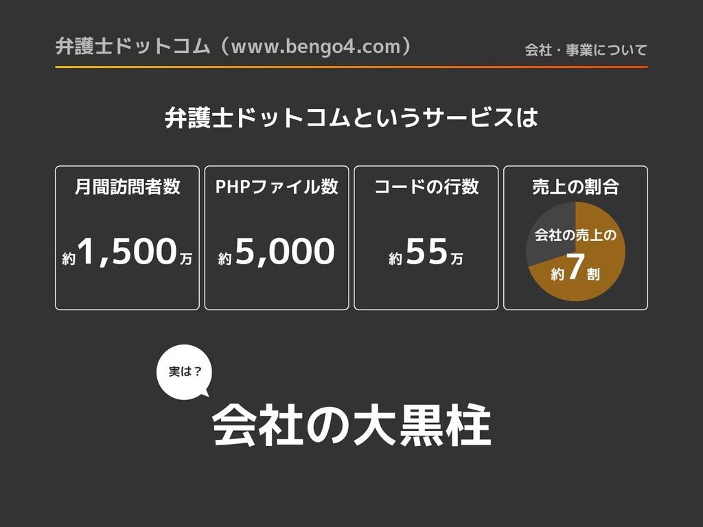 弁護士ドットコムというサービスは 会社の大黒柱 月間訪問者数 約 1,500 万 PHPファイ...