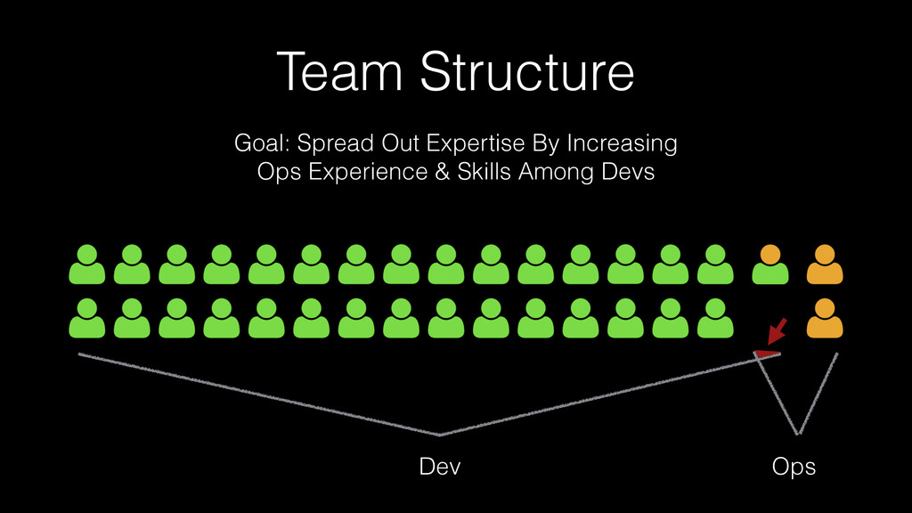 Team Structure Goal: Spread Out Expertise By In...