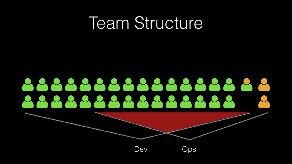 Team Structure Dev Ops