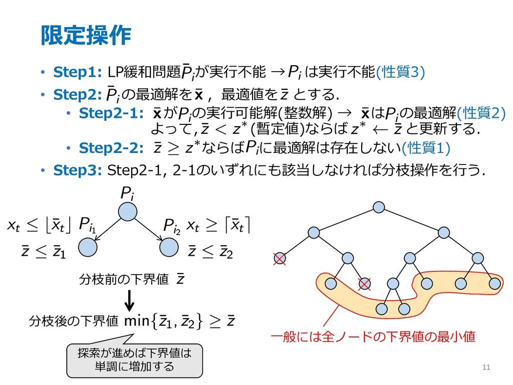 限定操作 • Step1: LP緩和問題 が実⾏不能 → は実⾏不能(性質3) • Step2...