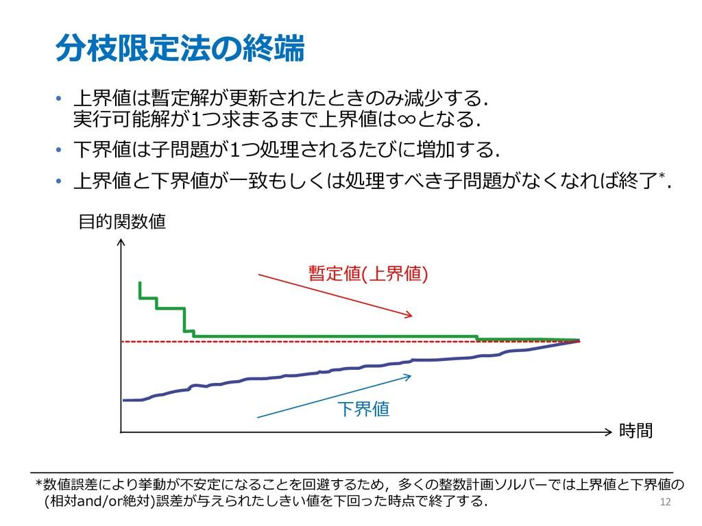 分枝限定法の終端 • 上界値は暫定解が更新されたときのみ減少する. 実⾏可能解が1つ求まるまで...