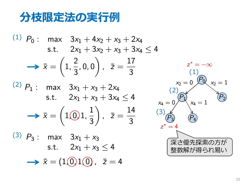 分枝限定法の実⾏例 15 (1) (2) (3) (1) (2) (3) 深さ優先探索の⽅が ...