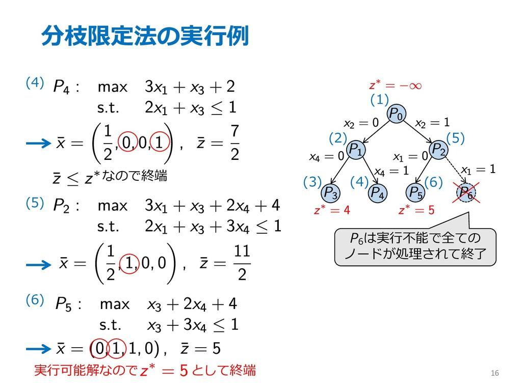 分枝限定法の実⾏例 16 (4) なので終端 (5) (1) (2) (3) (6) (4) ...