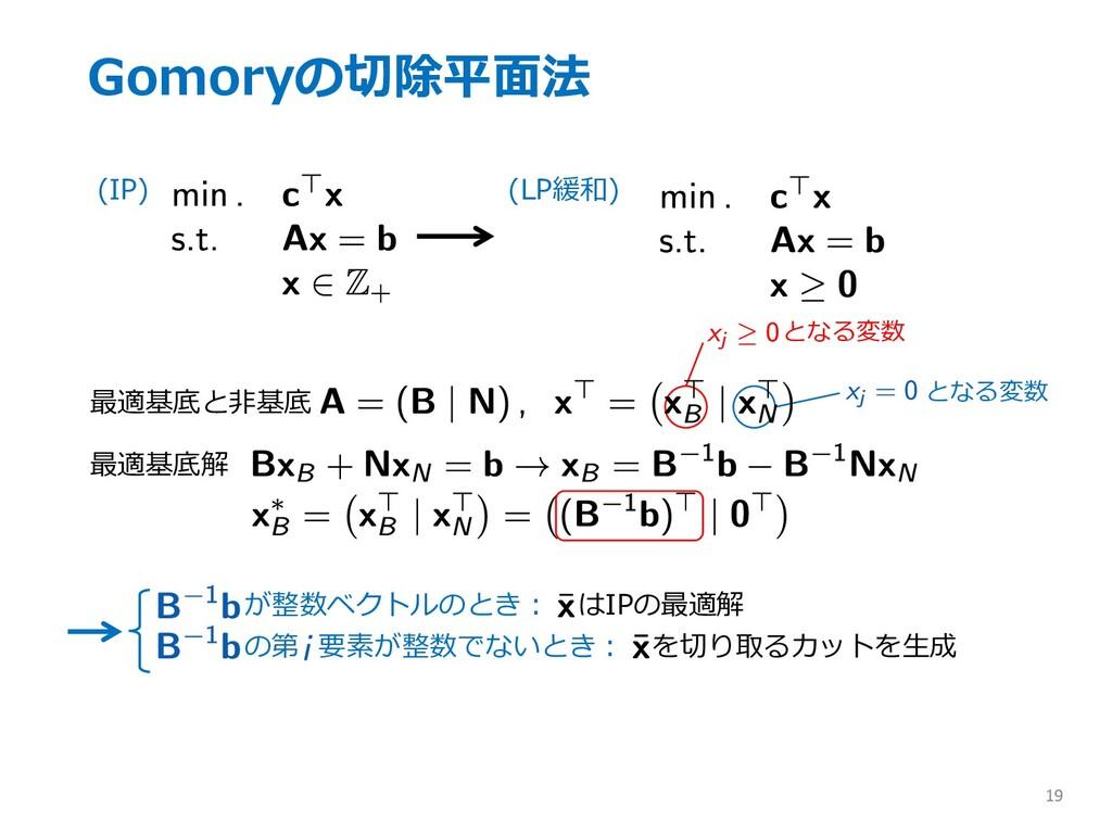 Gomoryの切除平⾯法 19 (IP) (LP緩和) 最適基底と⾮基底 となる変数 となる変...